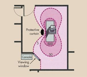 Scatter Radiation Radiation Protection For The X Ray