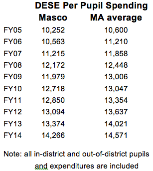 Masco_State PPS history