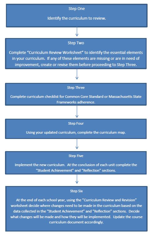Curriculum review process curriculum mapping 1 sample curriculum review worksheet ibookread PDF
