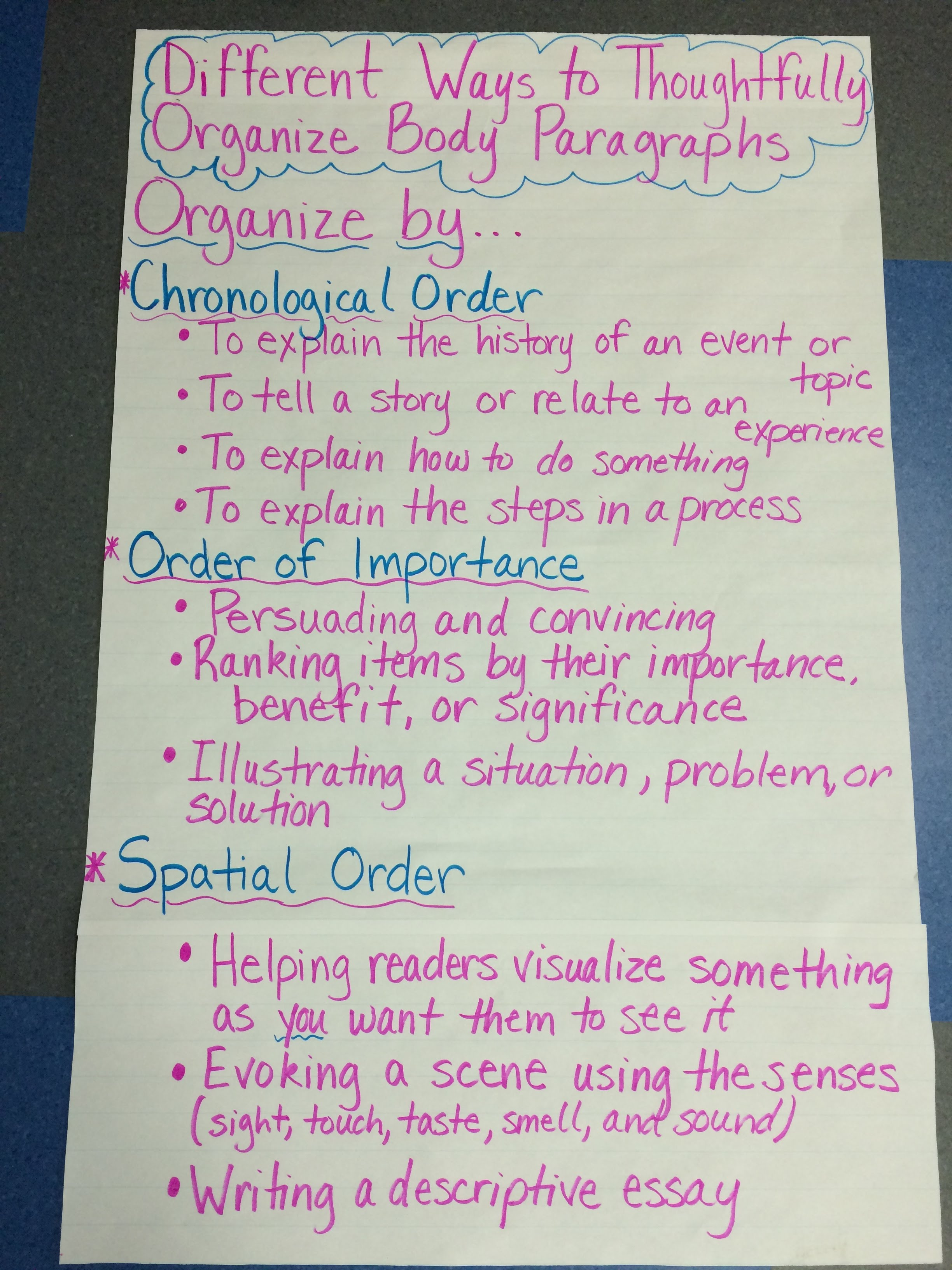 3 16 3 20 8r literacy mrs brandt today we will be thinking about how to thoughtfully organize body paragraphs in the literary essay see anchor chart in writer s workshop anchor charts