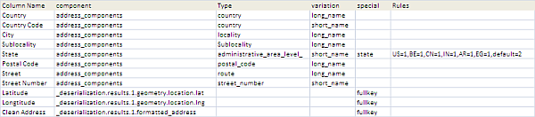 Complete Excel Address Data with Google Mapping API