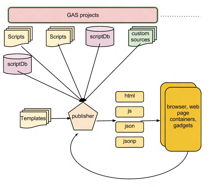 Gas publisher schematic