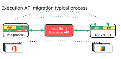 Execution API and Office to Apps migration - Desktop Liberation