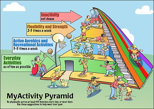 My Activity Pyramid