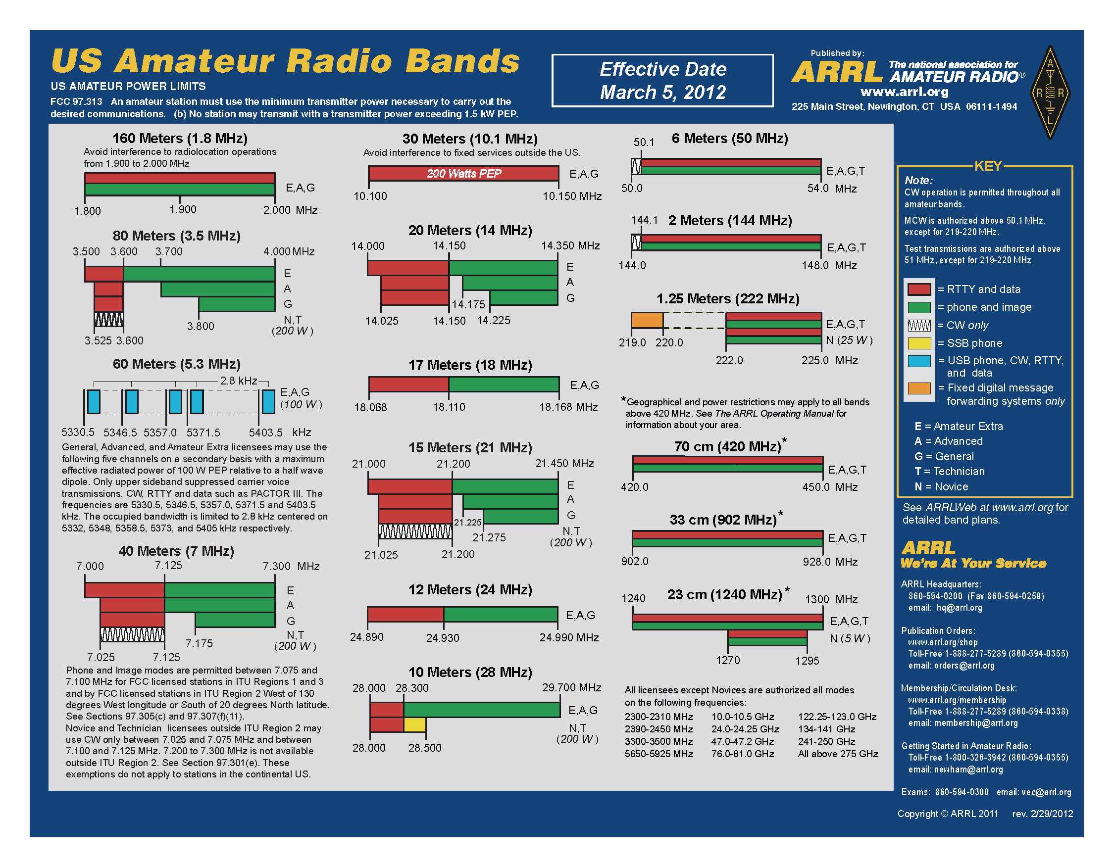 have of bands pin band as chart ham what technician this shows lot newly access to class a stuff licensed legal you fun charts radio alphabet