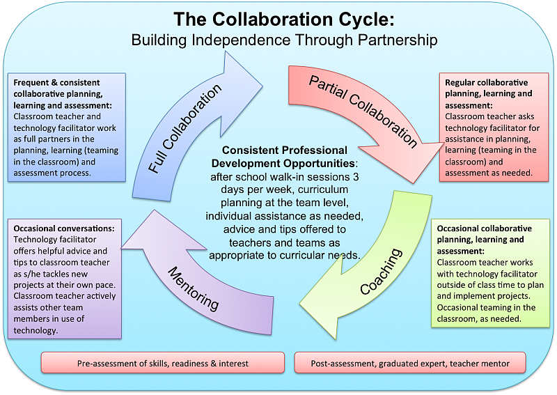 Collaborative Teaching Methods ~ Promotion of various curricula teaching strategies that
