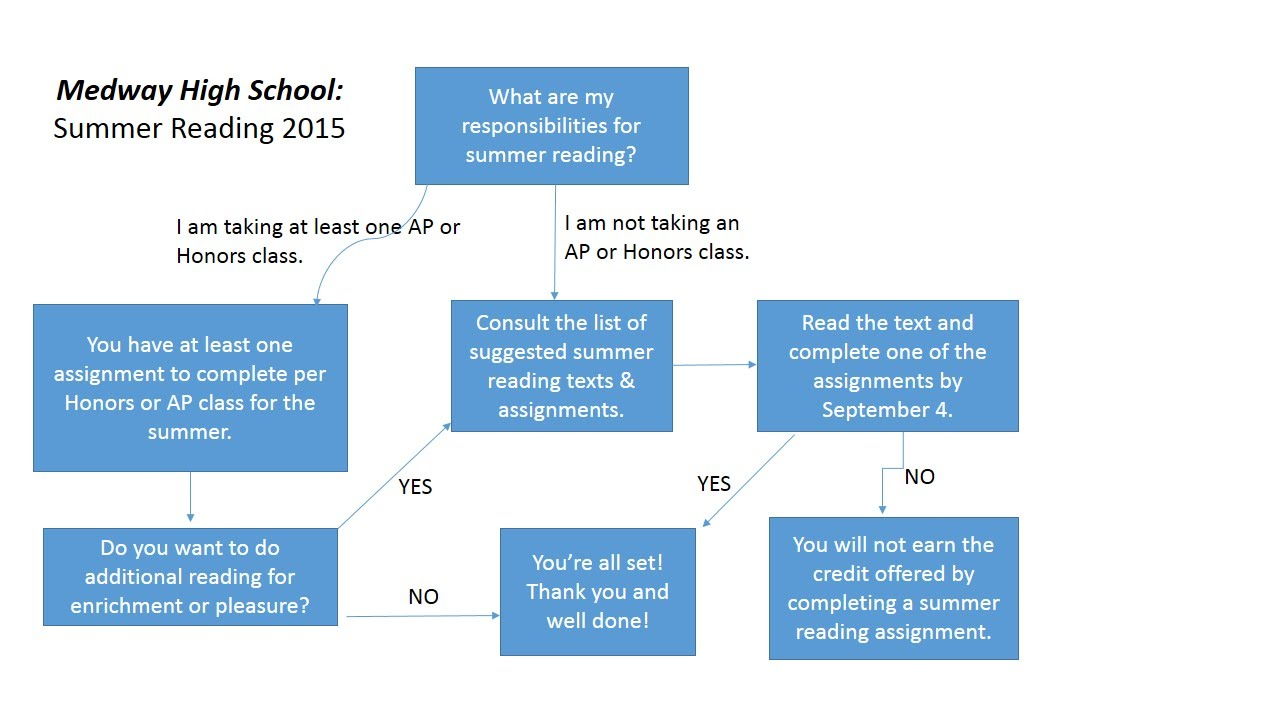 mhs summer reading here is the basic flowchart to determine what sort of summer assignment each student will be required to accomplish