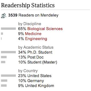 Readership Statistics