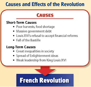 what are causes of the french revolution