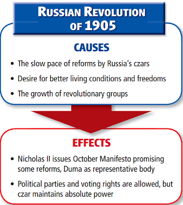 1905 russian revolution essays
