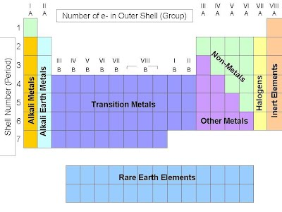 Metals, Non-metals, & Metalloids - 8th Grade Science STAAR Review