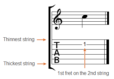 Guitar guitar tablature explained : How To Read Guitar Tablature - MJP Guitar Tuition