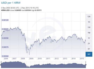 South korea forex rate
