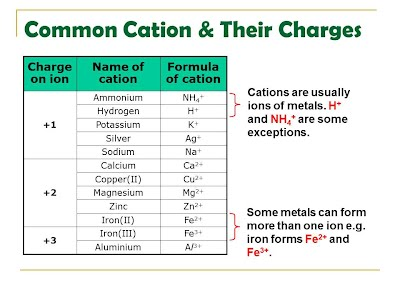 please copy the following 2 tables into your notebook and memorise those ions and charges that cannot be predicted from the periodic table - Periodic Table Anion Cation Charges