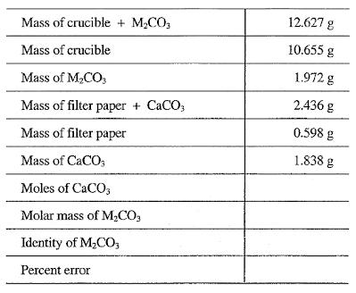 gravimetric analysis of a metal carbonate lab write up