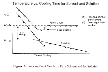 how to find molar mass from freezing point depression