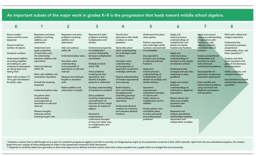CCSS Math - Common Core State Standards