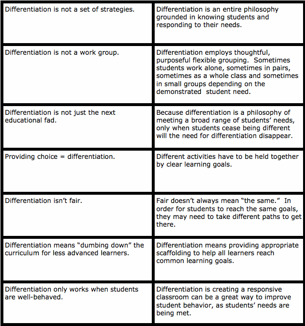 Differentiating Instruction A Differentiated Ubd Classroom