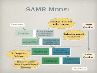 samr model technology is learning advantages of diagrams in teaching