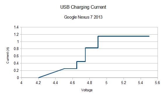 Google Nexus 7 Charging Robert Ruark