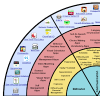 Social Skills & Behavior Wheel Screenshot