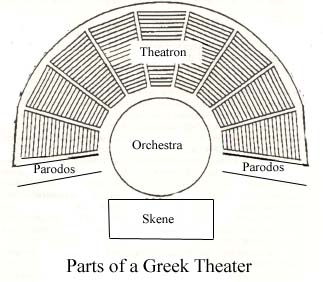 The Orchestra Was Closest To Audience Including A Semicircle Surrounded Circle On 3 Sides These Theaters Could Hold Thousands Of