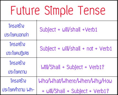 essay simple future tense