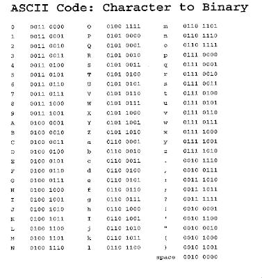 Binary Coding Fundamentals Of Computing