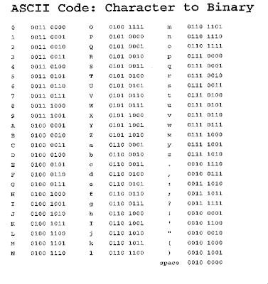Binary coding fundamentals of computing - Ascii binary character table ...