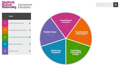 https://academic.shu.ac.uk/assessment4students/