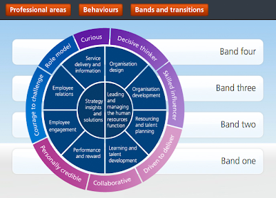cipd sector chart explained
