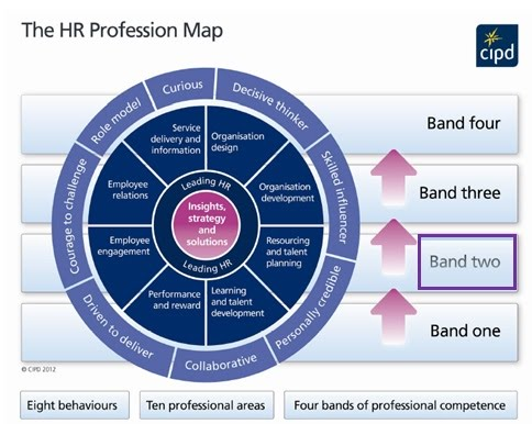 Cipd Profession Map Band 2 Professional Development   HR Group 8