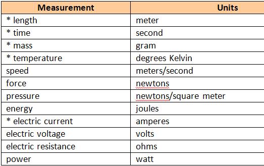 Measurement, Units, Unit-conversion - Honors Physics 2015