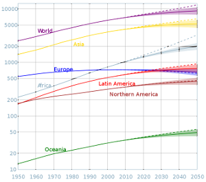 Population growth from 1950 to 2050