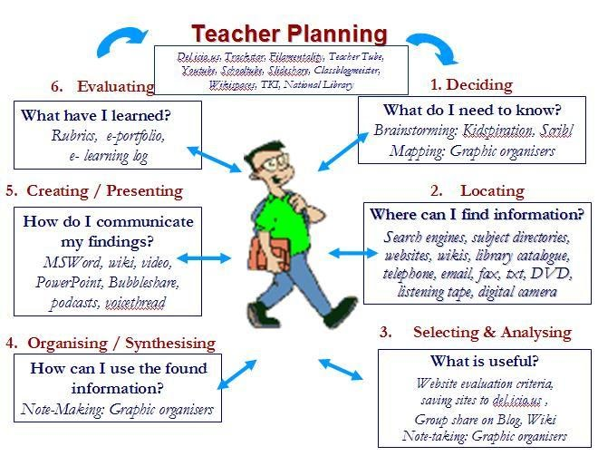 Lesson Plan - Ict For Teaching & Learning