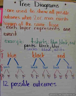 Anchor chart library will be removed aug 19 mrs colauttis literacy anchor charts ccuart Choice Image