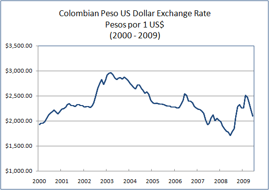 The Above Graph Shows Exchange Rate Between Colombian Peso And U S Dollar From 2002 2004 Began To Enhance But Depreciated
