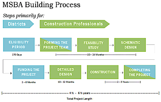 MBSA Process Image