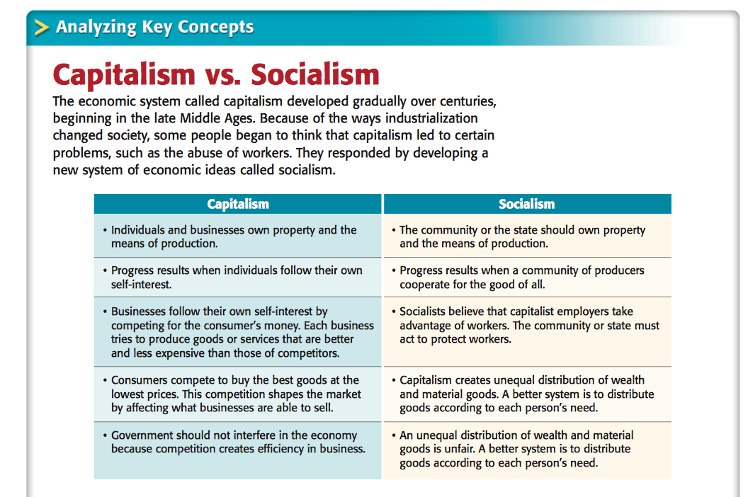 cons capitalism essay Home list of pros and cons 10 biggest pros and cons of socialism the people unlike in capitalism where private business owners and every essay and research.