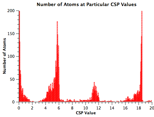 LAMMPS Nanoindentation Tutorial - Christopher O'Brien, Ph D