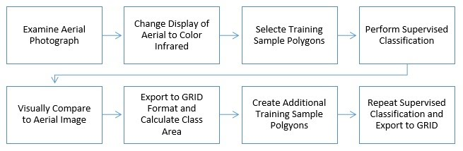 Assignment 12 Image Classification Advanced Geospatial Analytics