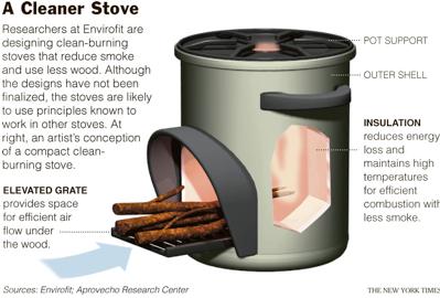 Envirofit stove