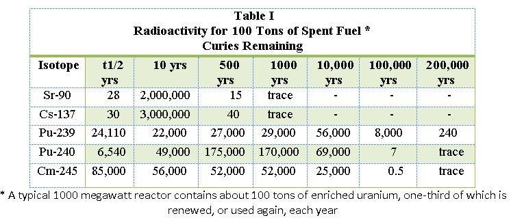 uranium radioactive isotopes