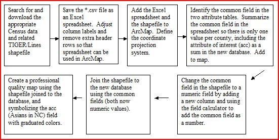 US Census Data and ArcGIS - Advanced Geospatial Analytics