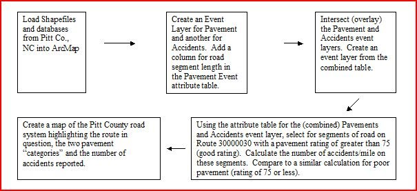 Linear Referencing - Advanced Geospatial Analytics