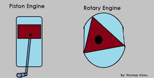 Rotary Engine Vs Piston Engine