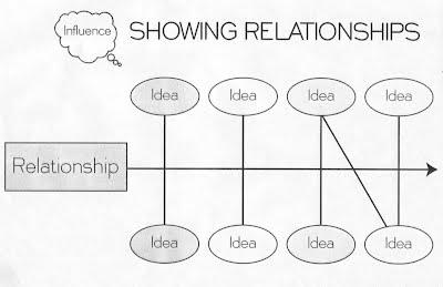 Showing Relationships Frame