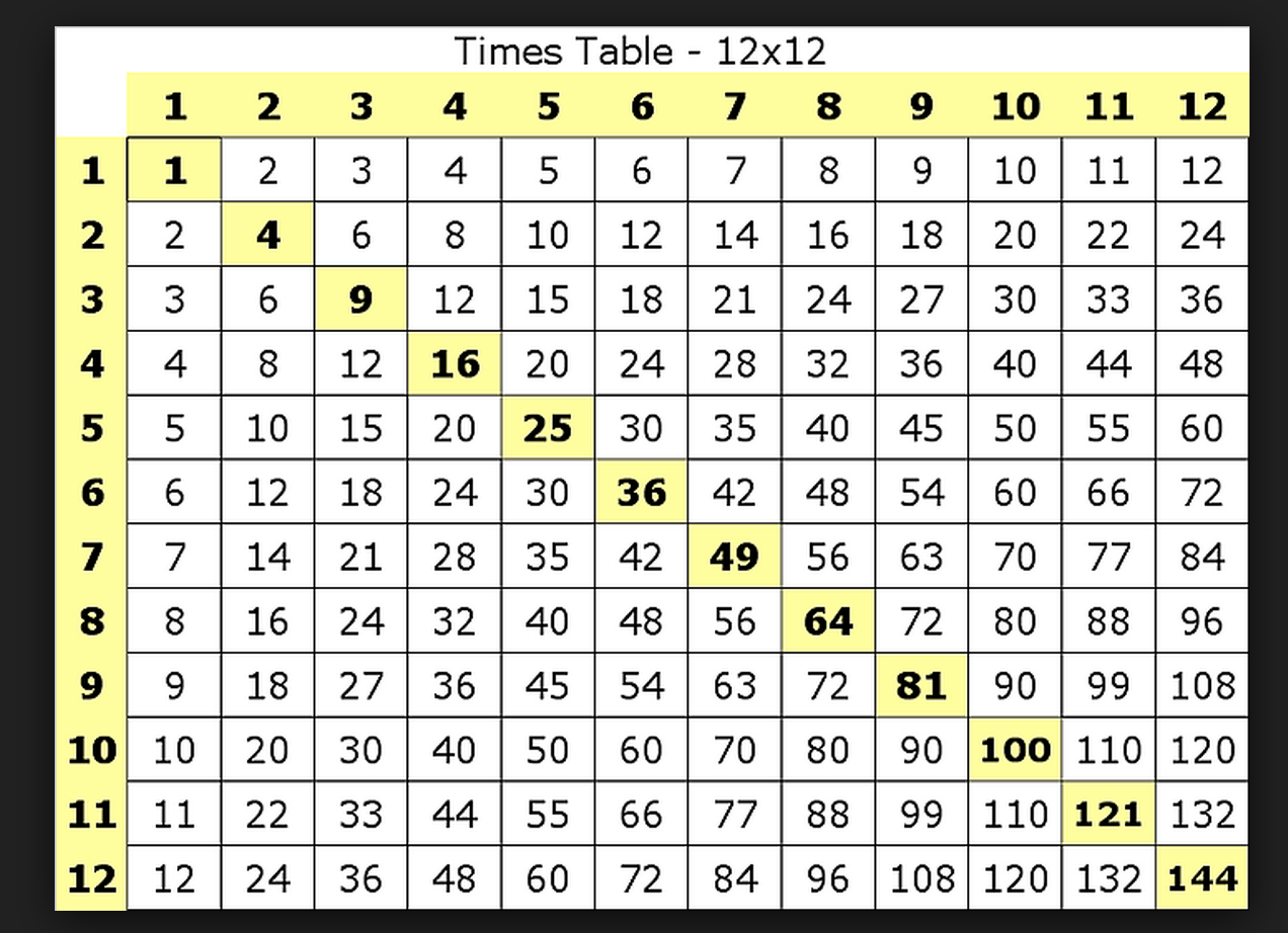 Multiplication Chart 12x12 Erkalnathandedecker