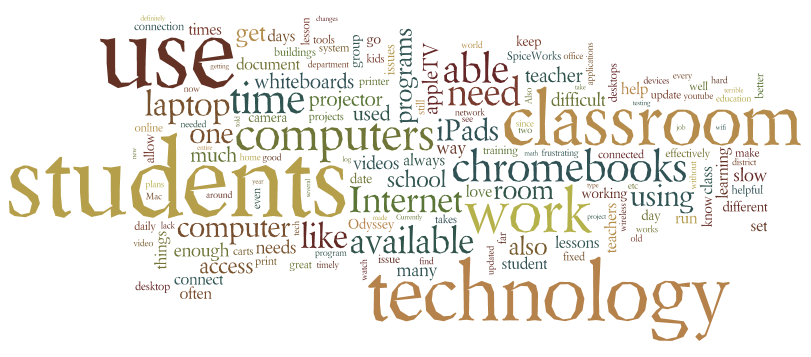 A Wordle word cloud example: Technology Survey Results