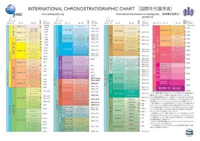 http://www.geosociety.jp/uploads/fckeditor//name/ChronostratChart2015.pdf